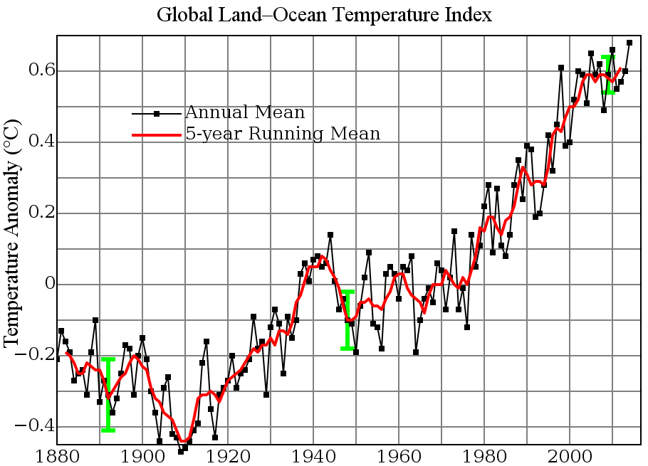Global Warming Temperature Anomalies